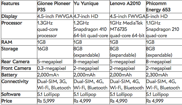 Gionee Pioneer P3S VS YU YUnique VS Lenovo A2010 VS Phicomm Energy 653
