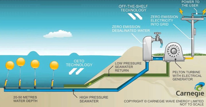 CETO system, Carnegie - Australia uses oceanic wave to generate clean electricity and desalinate water