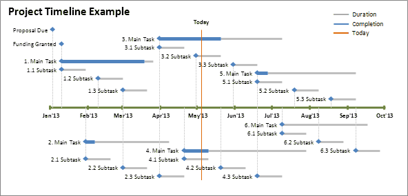 excel timeline template how