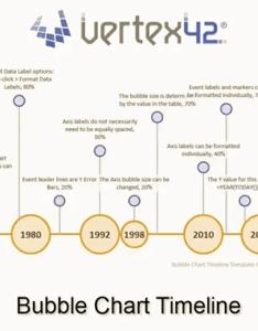 also excel bubble chart timeline template rh vertex