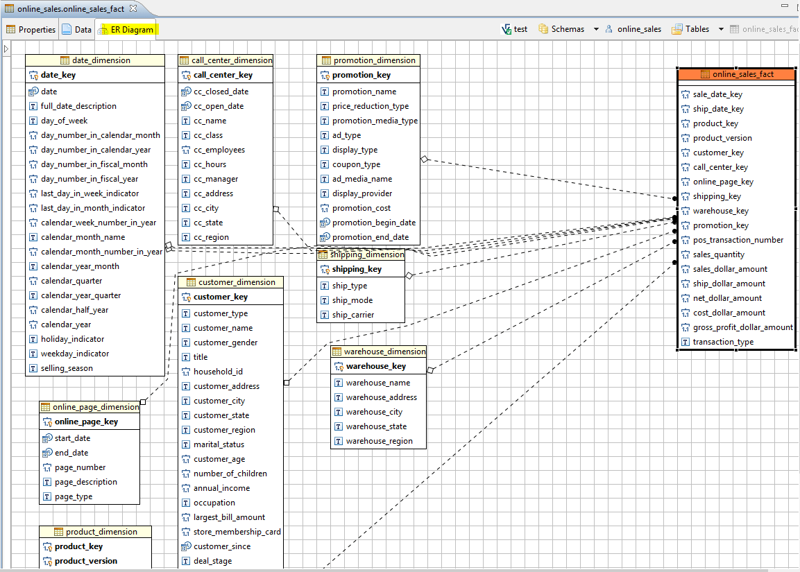 hight resolution of the following er diagram shows the relationships between a fact table and its dimensions in the vertica vmart database