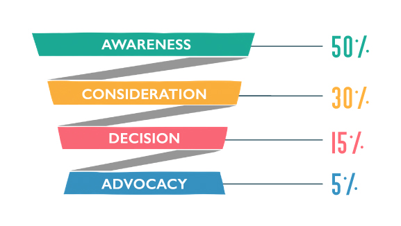 Intro-to-the-Customer-Journey-Content-Funnel
