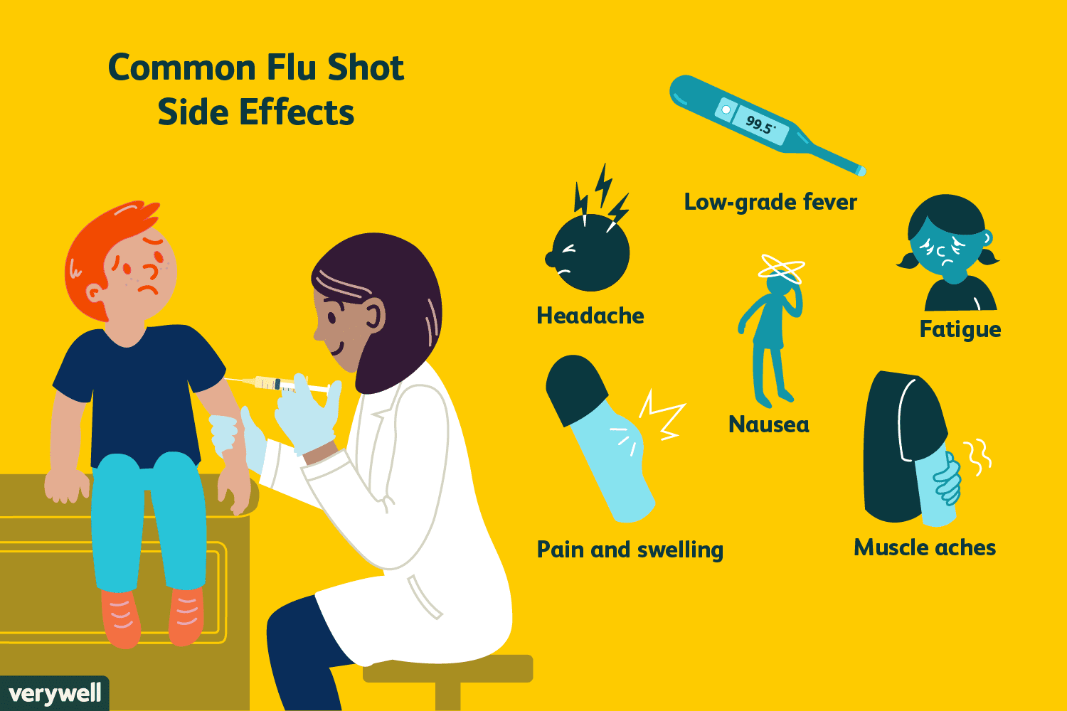 Side Effects of the Flu Shot in Kids