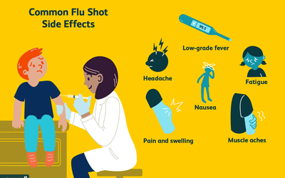 When Second Flu Shots Are Needed for Kids