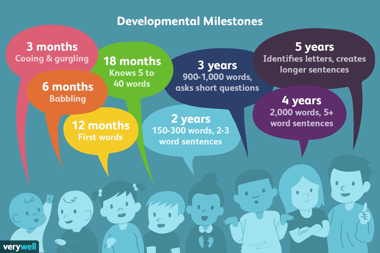 Ted Children And Language Development