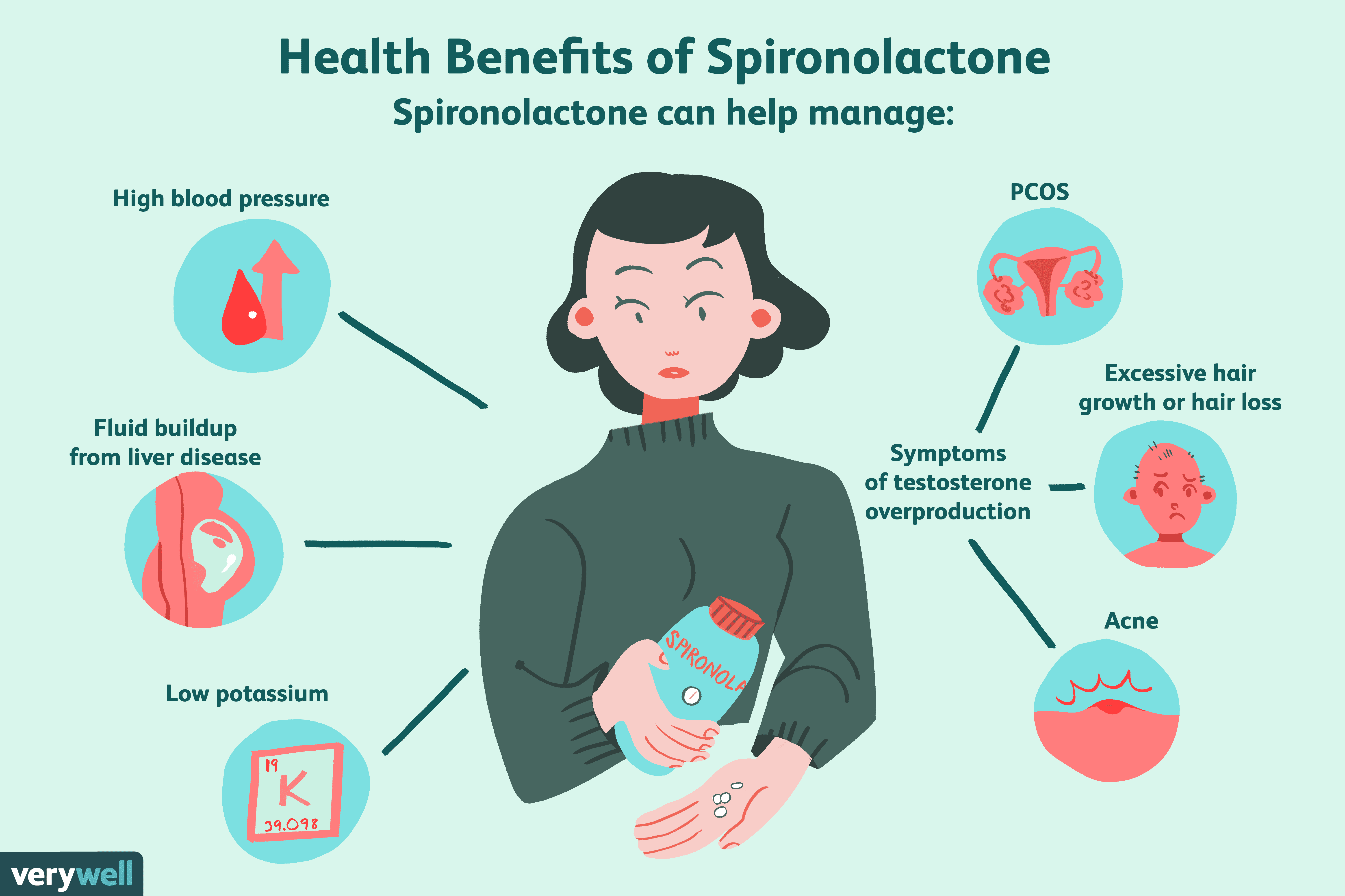 Spironolactone for Weight Loss: Safety How It Works and More