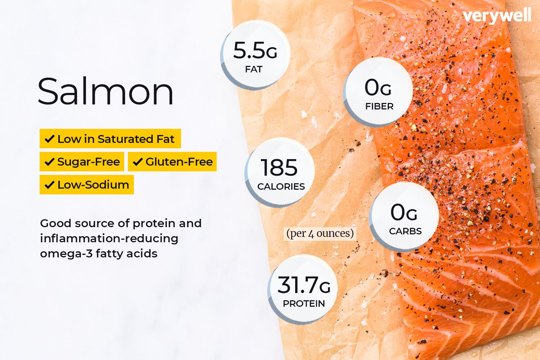 hight resolution of fish health diagram