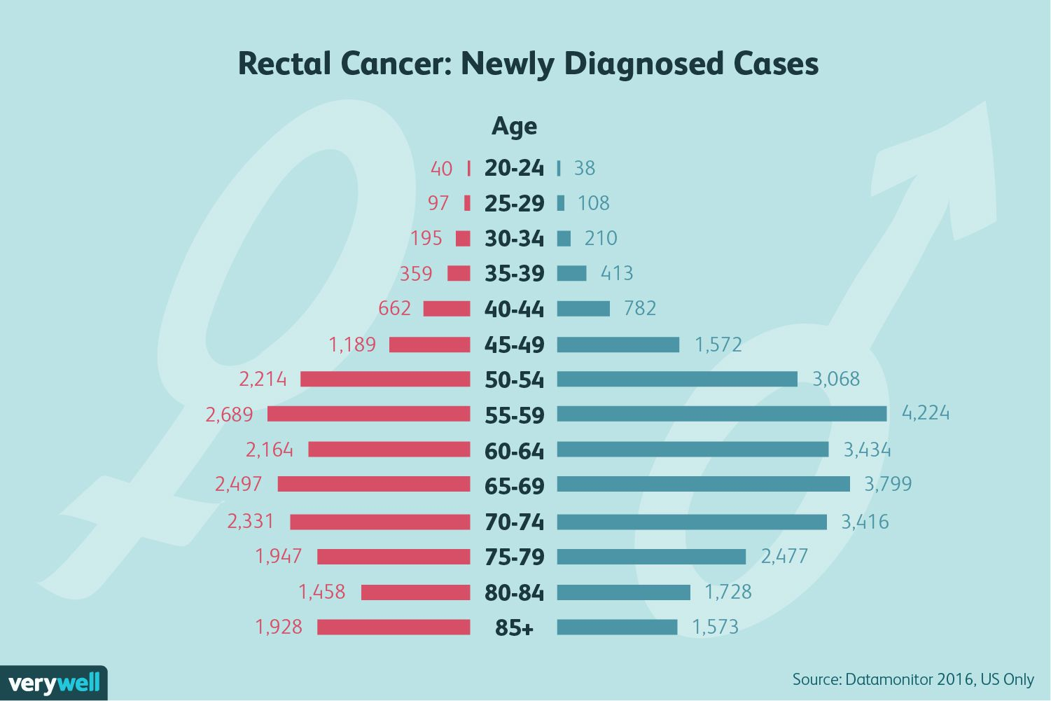 hight resolution of rectal cancer newly diagnoses cases