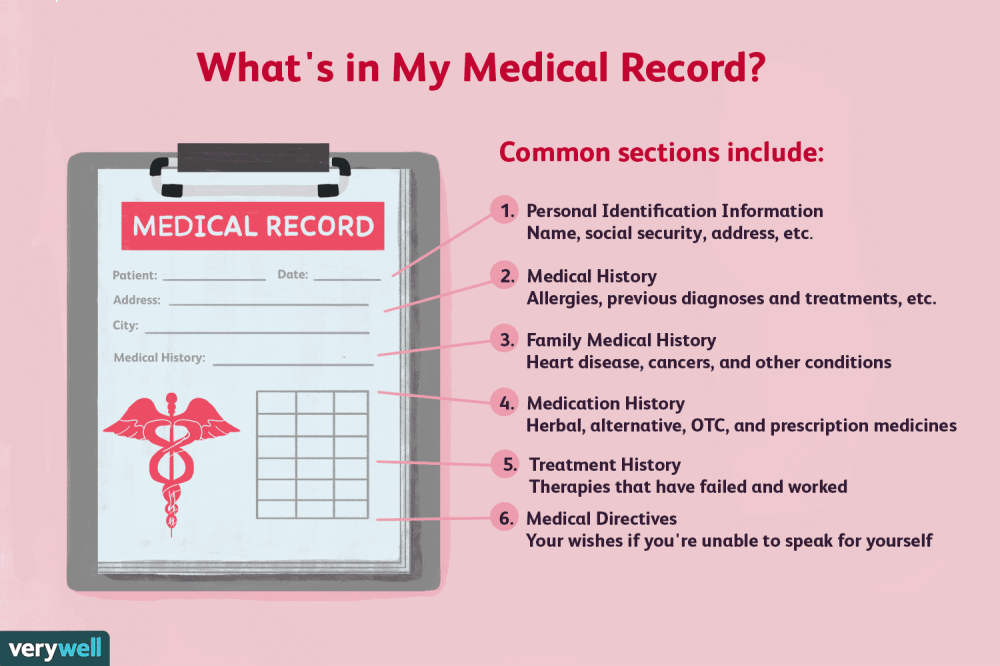 medium resolution of what s in my medical record