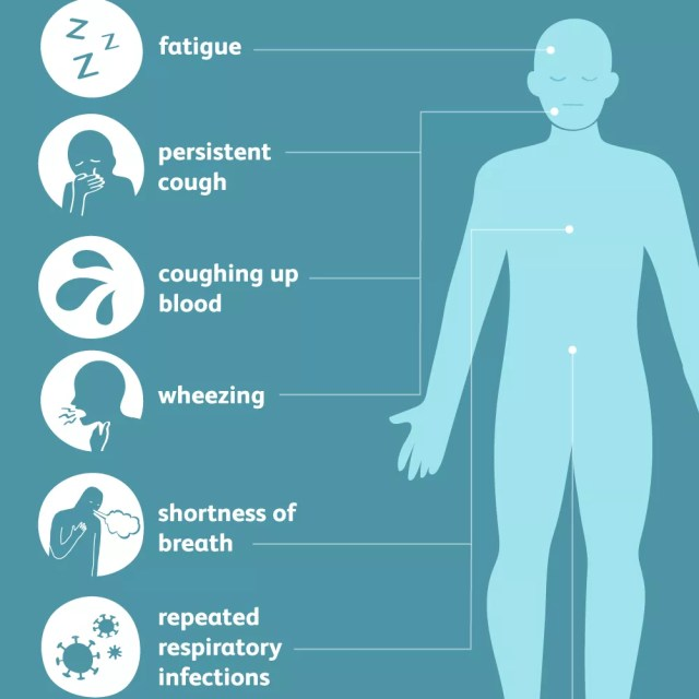 stage 3 lung cancer symptoms