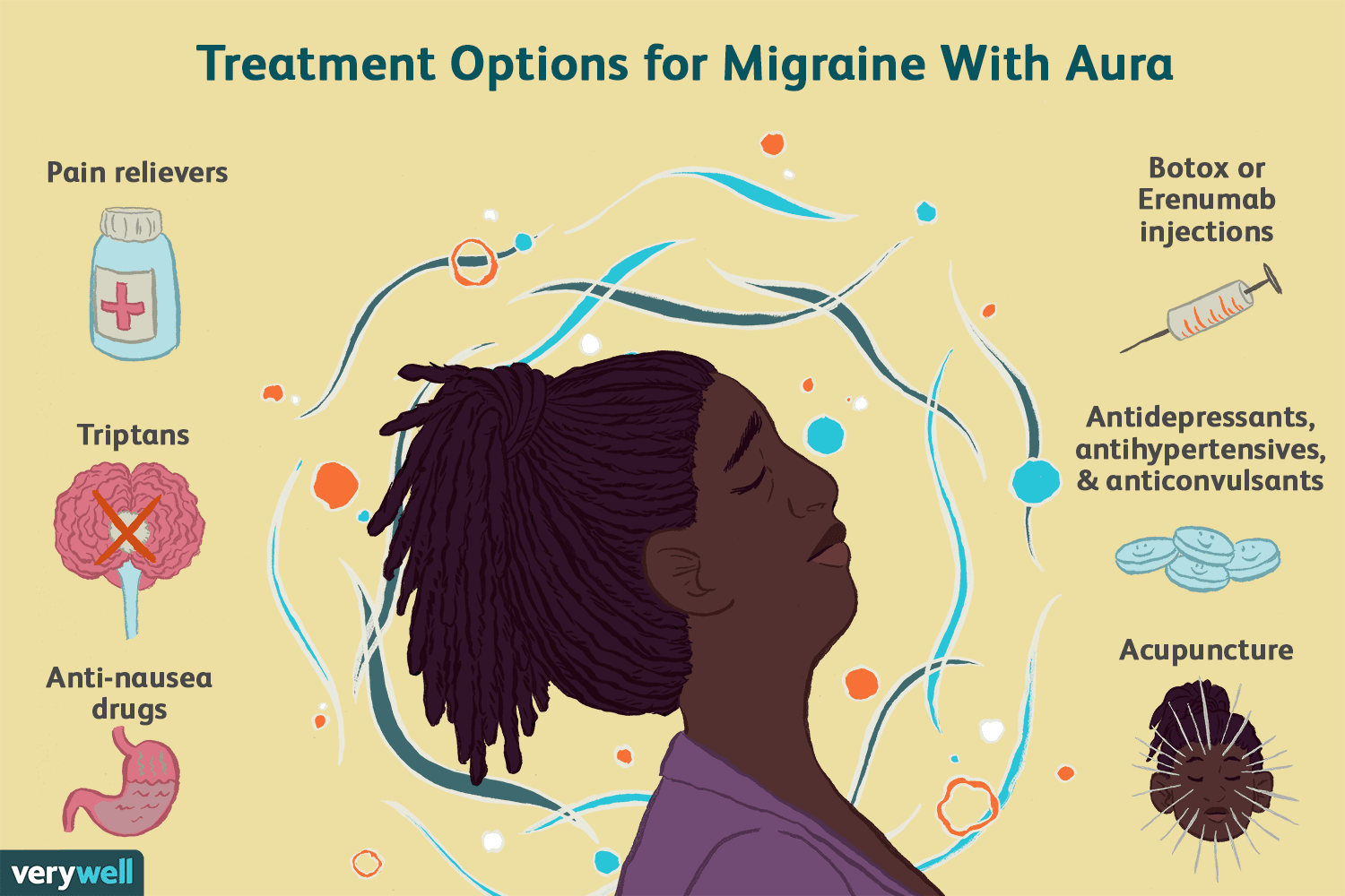 How To Help A Migraine | Examples and Forms