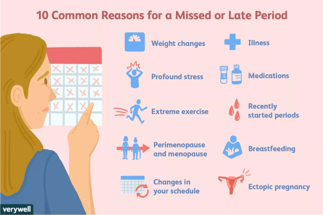 reasons for a missed or late period