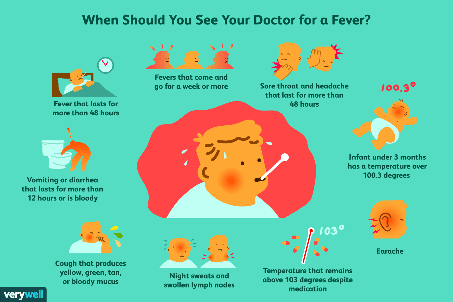 This Is When to See a Doctor for Your Fever