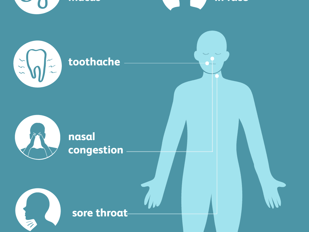 Signs, Symptoms, and Complications of Sinus Infections