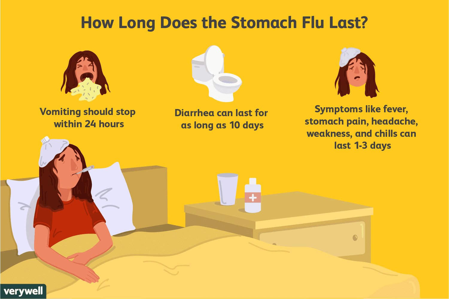 Stomach Flu: Overview and More