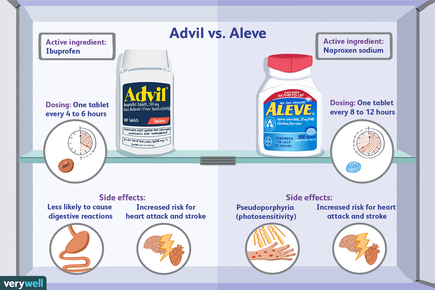 Advil and Aleve: What's the Difference?