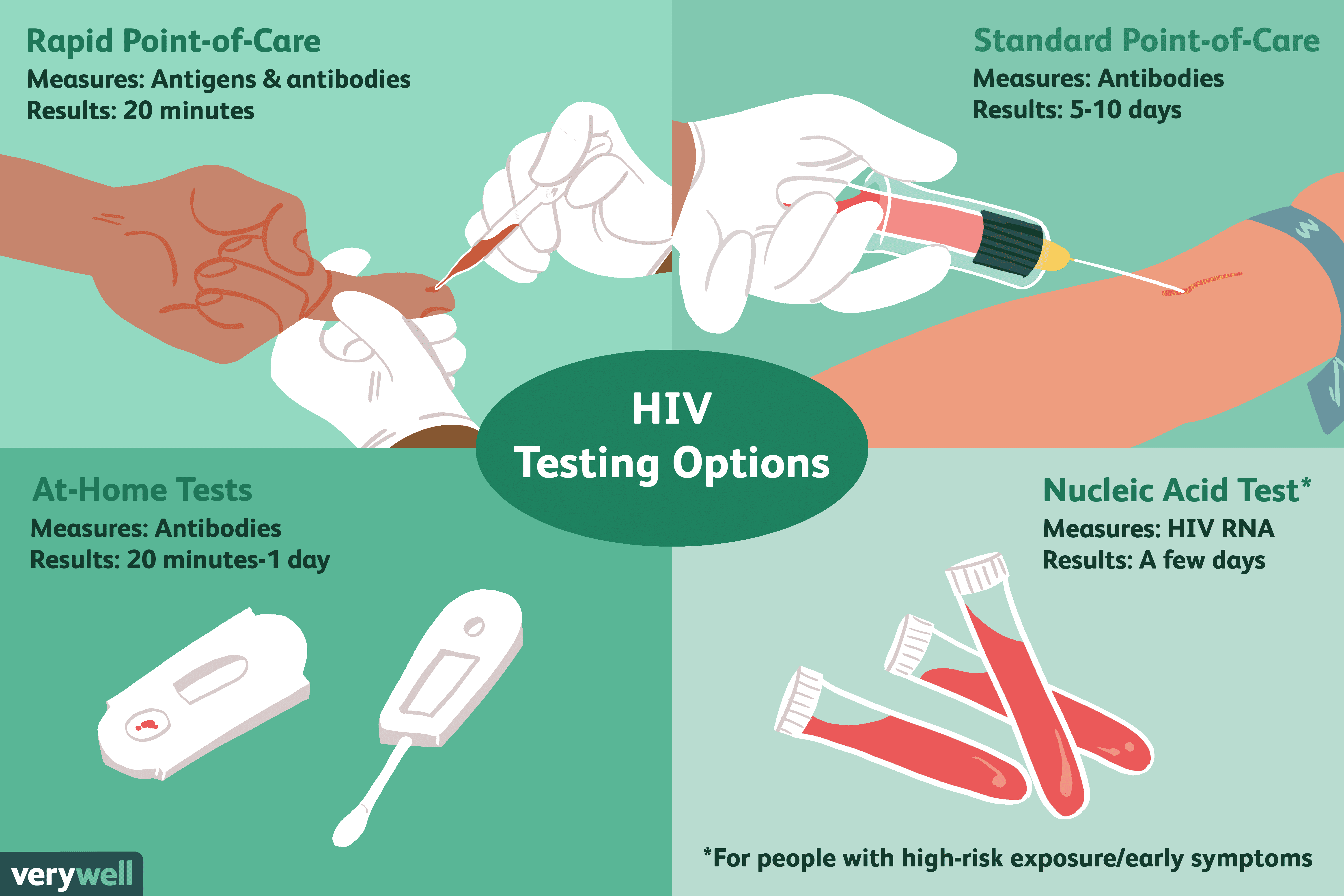 Hiv Tests Uses Side Effects Procedure Results