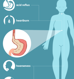 symptoms of gastroesophageal reflux disease gerd  [ 1001 x 1001 Pixel ]