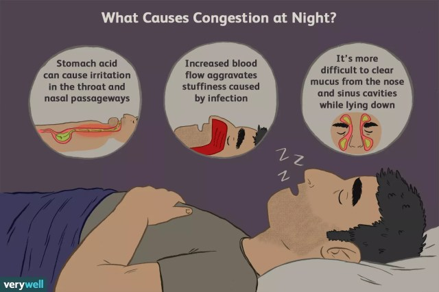 causes of nighttime congestion