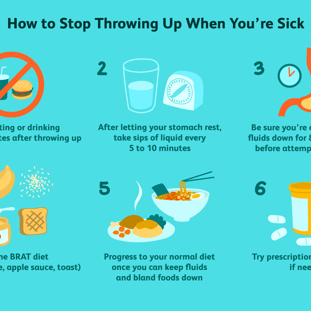 Treatment for How to Stop Throwing Up