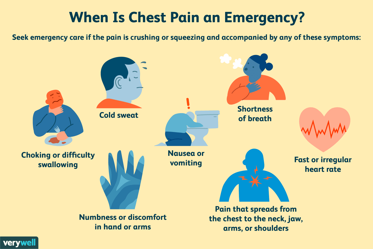 Right-Sided Chest Pain: Possible Causes