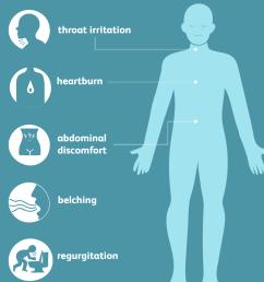 hiatal hernia symptoms [ 1000 x 1000 Pixel ]