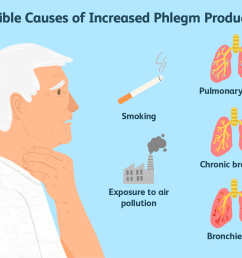 possible causes of increase phlegm production [ 1500 x 1000 Pixel ]