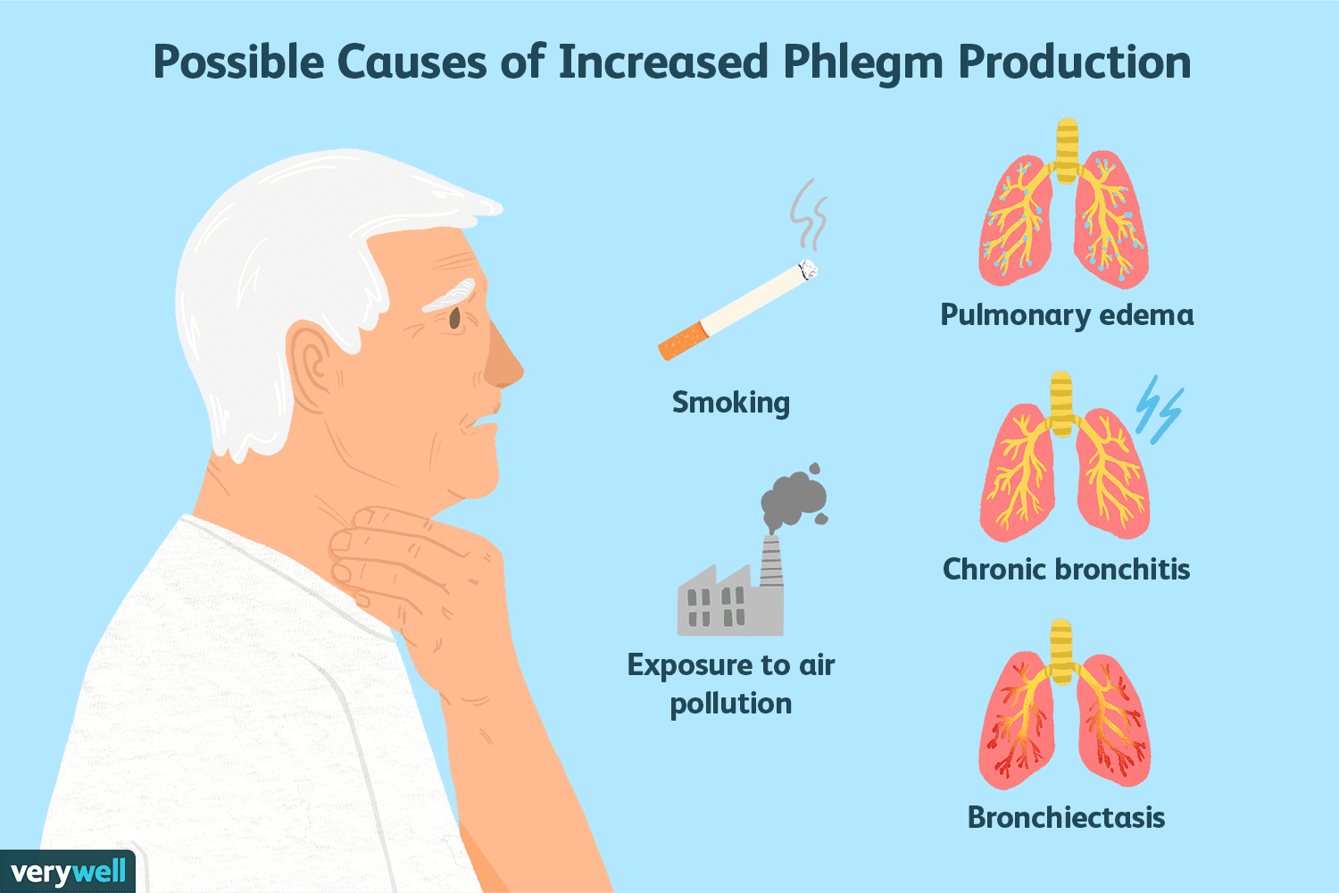hight resolution of possible causes of increase phlegm production