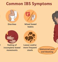 understanding ibs pain [ 1500 x 1000 Pixel ]