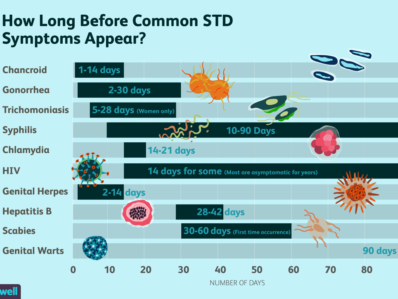 Std Signs And Symptoms Chart