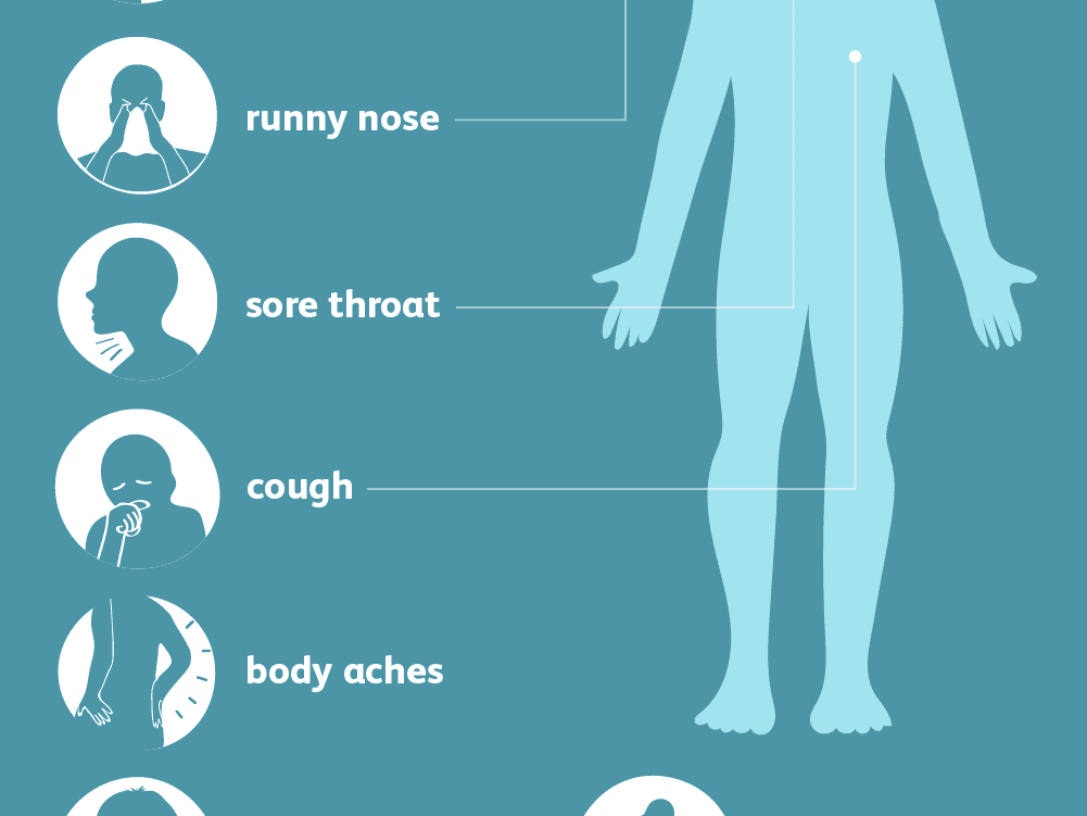 Swine Flu (H1N1 Flu) Symptoms