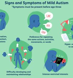 mild autism signs and symptoms [ 6000 x 4000 Pixel ]