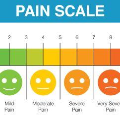 body diagram pain scale [ 2235 x 1341 Pixel ]