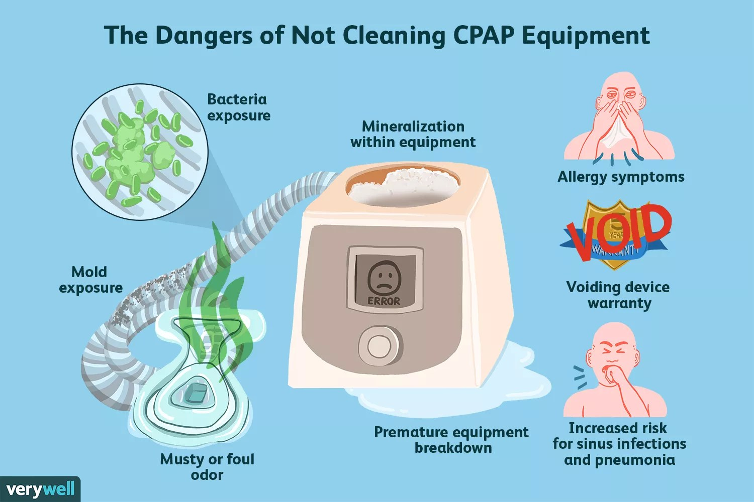 why you should clean your CPAP