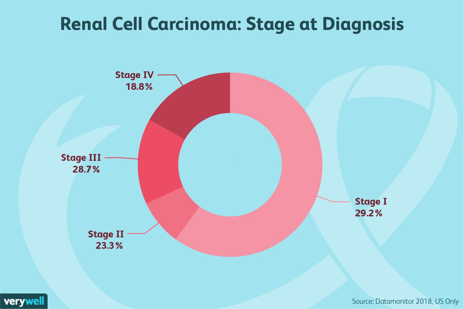 hight resolution of renal cell carcinoma stage at diagnosis