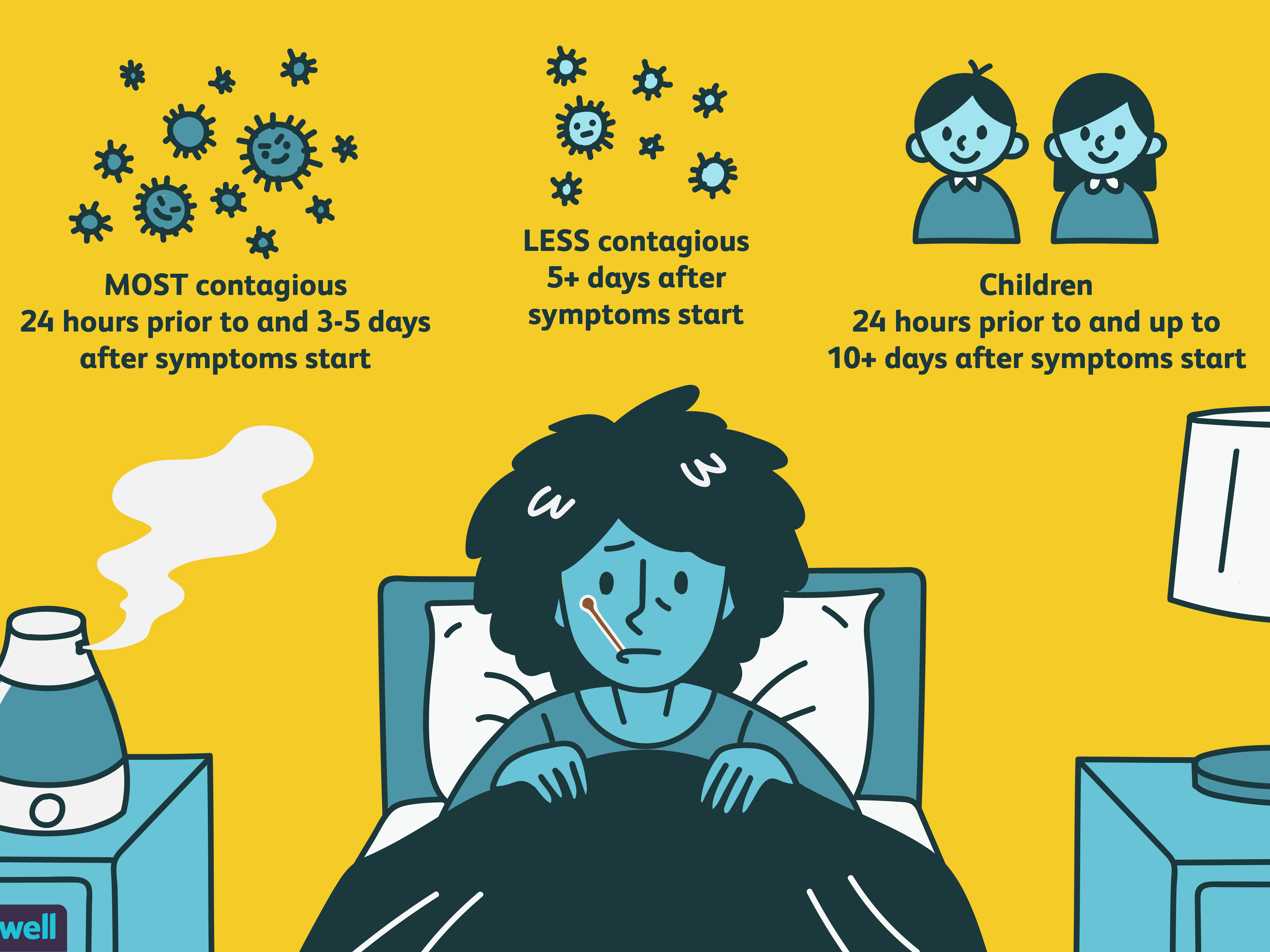 How Long Is the Flu Contagious?