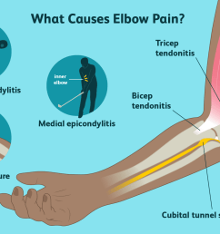 causes of elbow pain [ 1500 x 1000 Pixel ]