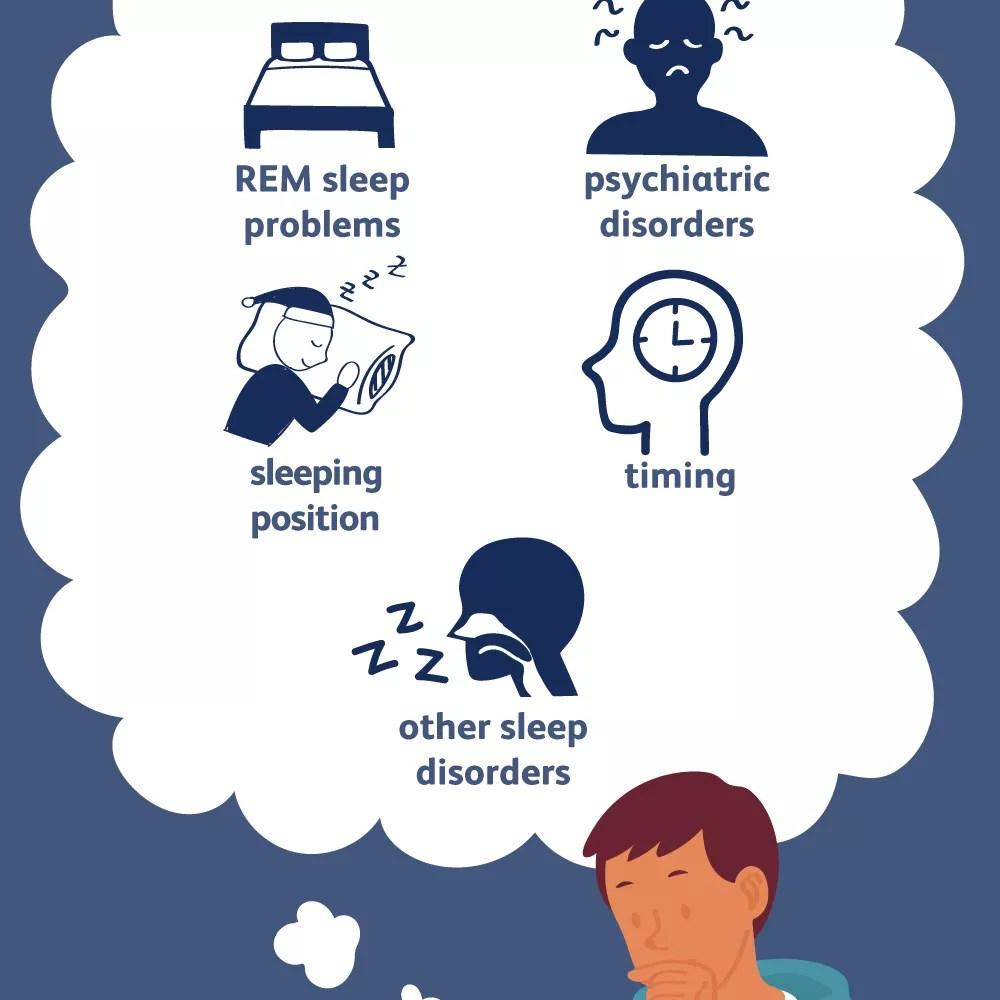 Causes of Sleep Paralysis