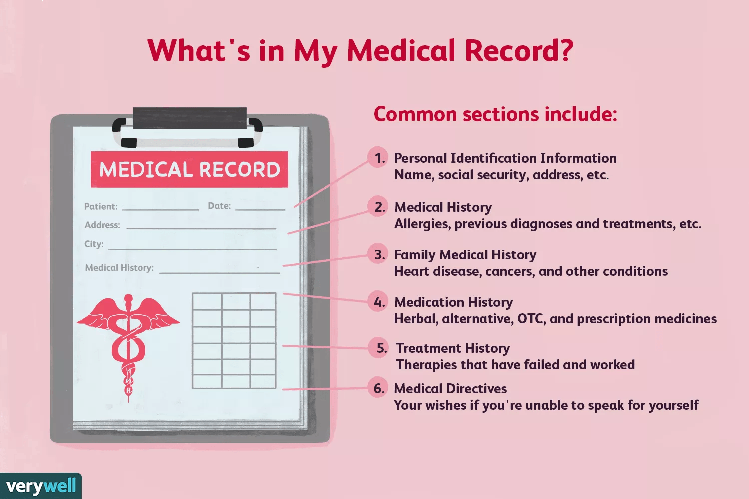 What's in my medical record?