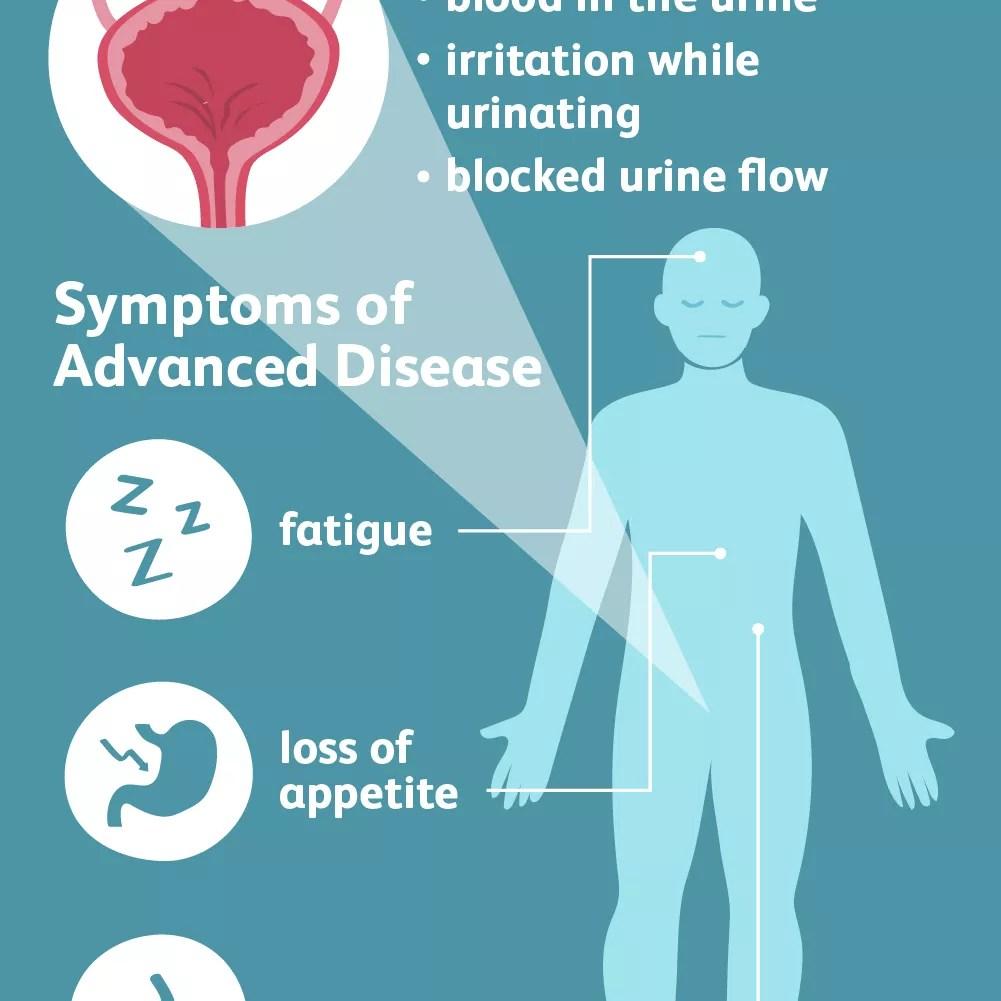bladder cancer symptoms