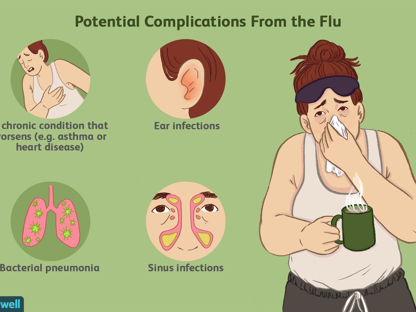 See If You Can Get the Flu in the Summer