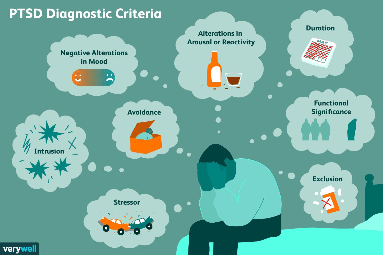 Ptsd Symptoms And Diagnosis