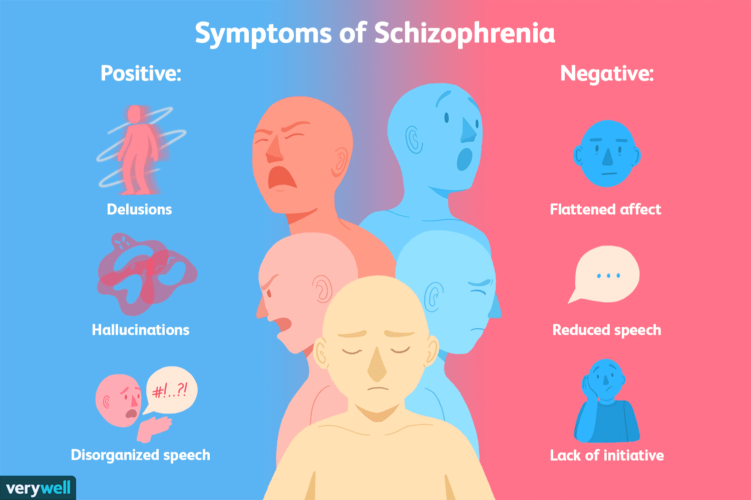 the signs and symptoms