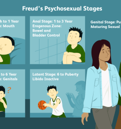 freud s psychosexual stages [ 1500 x 1000 Pixel ]
