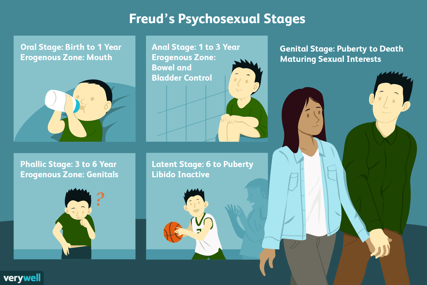 hight resolution of freud s psychosexual stages