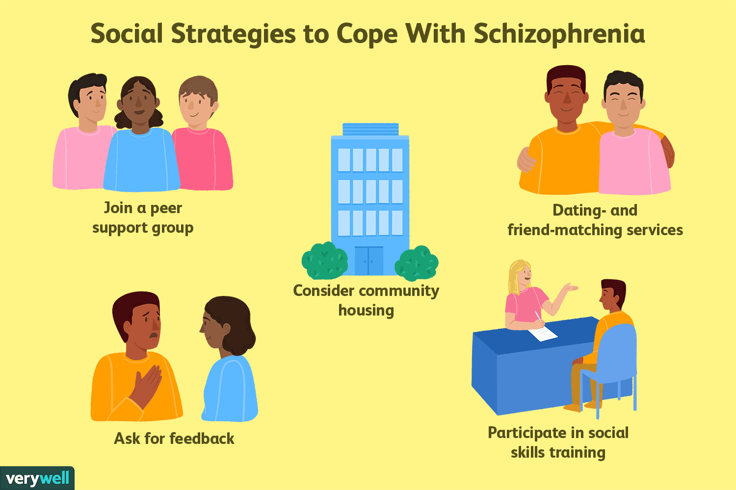 Schizophrenia Coping Supporting And Living Well