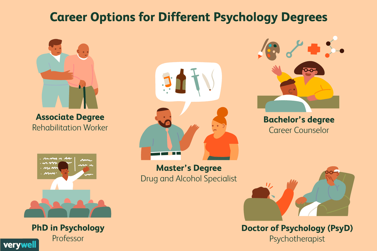 5 Types Of Psychology Degrees