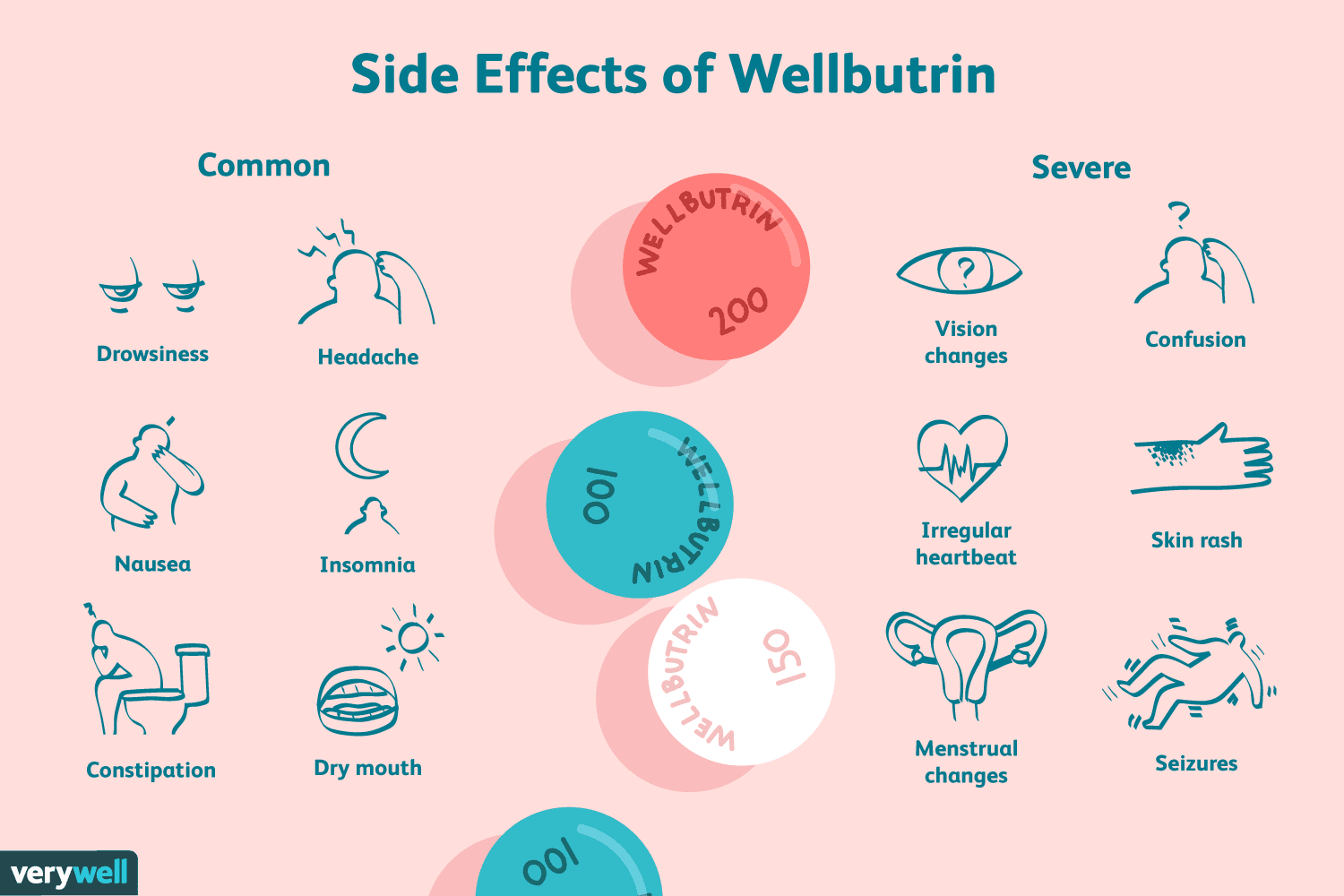How Long Does It Take For Wellbutrin To Work – Wall Art