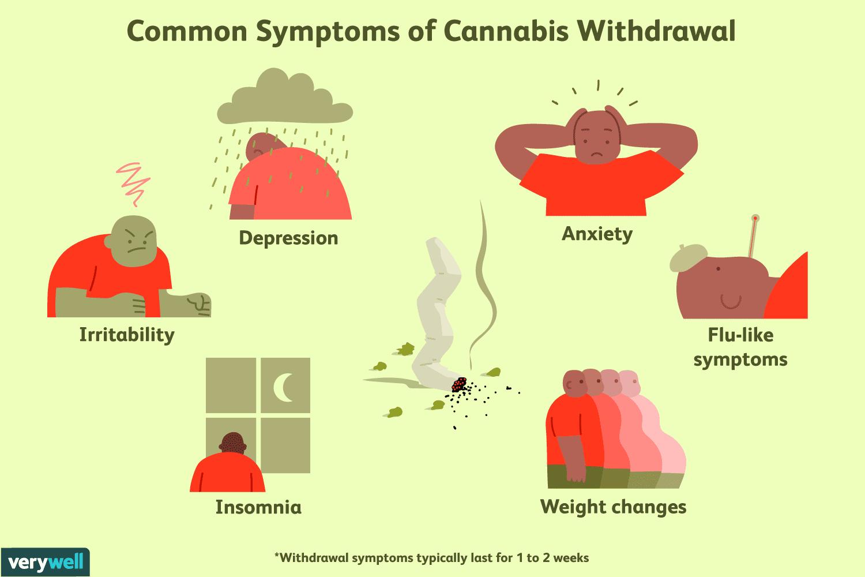 Marijuana Withdrawal: Symptoms, Timeline, & Treatment