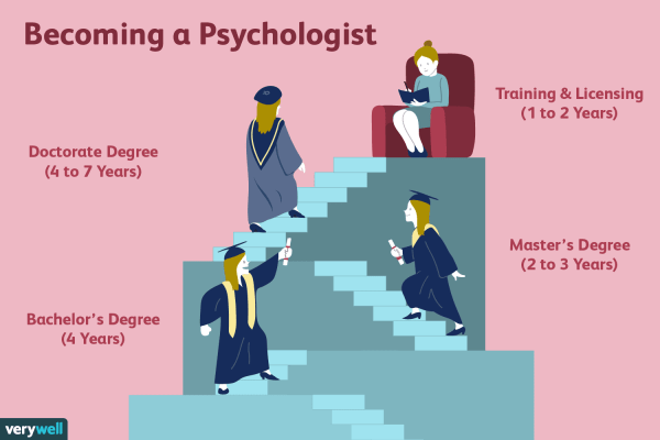 Long Psychologist